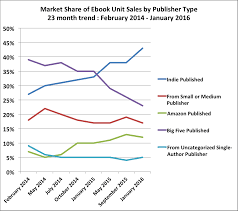 100 Whatever You Think Think The Opposite Ebook Indie Authors Are Responsible For The US EBook Decline