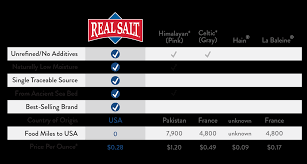 Salt Water Lamp Hoax by Comparing Real Salt To Himalayan Or Celtic U2013 Real Salt