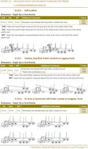 5.0 Specialized Vehicle Size And Weight Guidelines And Permits - PDF Illinois Limits Truck Weight For Safety Injury Chicago Lawyer F250 Fifth Wheel Capacity Texasbowhuntercom Community Discussion Have A Weight Issue Wwwtrailerlifecom Manitex 22101 S Tandem Axle Boom Truck Load Chart Range Invesgation On Existing Bridge Formulae Pdf Download Available Forests Free Fulltext Total And Loads Of Ev Semi Trucks To Take Share From Traditional Longhail Diesel Spring Limits Straight Cfiguration Heavy Vehicle Mass Dimension And Loading Tional Regulation Nsw Weights Dims In Ontario Canada Plain English Youtube Tire Maintenance Avoiding Blowout Felling Trailers Transport Cfigurations Cec