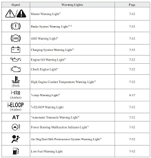 Mazda 2 Warning Indicator Lights Instrument Cluster and Display