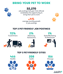 Pets At The Office: 4% Increase In Postings Promising Perk, Mostly ... Ifda On Twitter Did You Know Foodservice Distribution Drivers Opinion The Trouble With Trucking New York Times A Byprovince Guide To Statutory Holiday Pay Advanced Heavy Truck Driving Job Corps Leading Professional Driver Cover Letter Examples Rources 2018 Media Kit Average Salary Working In Iraq Worth The Risks I Want Be A Truck Driver What Will My Salary Globe And Pros Cons Of Dump Ez Freight Factoring Inside Supply Management Ism Oct18 Page 38 How Much Do Drivers Earn Canada Truckers Traing Team Jobs Up 300 Signon Bonus