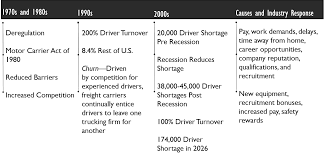 Exploring Churn And Alignment Between Retention And Occupational ... Cdl Truck Driver Cover Letter Samples Essay A Charter Board Visit To Newman City Tow Towing Service California Facebook 5 Action Evel Knievel Haul Rig Rolls Again Youtube Nconsent Towing Cost Study In Utah We Need Legislation Protect Drivers Providing Roadside New Thrive As Companies Struggle Hire Transport Contracts Best Image Kusaboshicom In Brooklyn Brand New Nypd Tow Truck Looking For Job On W 42nd St Times 3 Reasons Tow Truck Companies Suck