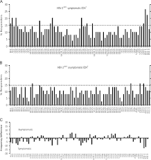 Asymptomatic Viral Shedding Definition by Identification Of Novel Virus Specific Antigens By Cd4 And Cd8 T