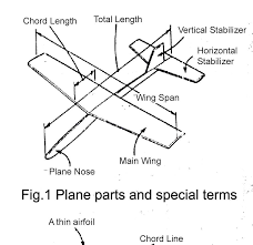100 Parts Of A Plane Wing Paper S Guidelines