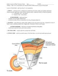 Sea Floor Spreading Model Worksheet Answers by Earth S Layers U0026 Plate Tectonics Notes Date