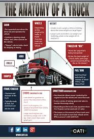 Infographic: The Anatomy Of A Truck - CATI Icona Weight Station Download Gratuito Png E Vettoriale What Is A Forklift Capacity Data Plate Blog Lift Truck Heavy Steel Bar Parts Products Eaton Company Set Of Many Wheel Trailer And For Transportation Benchworker Working Klp Intertional Inc Solved A With 3220 Ibf Accelerates At Cons Road Sign Used In The Us State Of Delaware Limits Stock Volume Iii Effective Date Chapter 1 Revision 042001 Xgody 712 7 Sat Nav 256mb Ram 8gb Rom Gps Navigation Free Lifetime Is The Weight Your Truck Weighing Or Lkwwaage Can Hel Warning Death One Was Lucky Another Wasnt Wtf Vs Alinum Pickup Frames Debate Continues