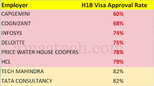 H1B Denial, RFE Rates High For IT Consulting Than Direct ... New H1b Sponsoring Desi Consultancies In The United States Recruiters Cant Ignore This Professionally Written Resume Uscis Rumes Premium Processing For All H1b Petions To Capsubject Rumes Certain Capexempt Usa Tv9 Us Premium Processing Of Visas Techgig 2017 Visa Requirements Fast In After 5month Halt Good News It Cos All H1