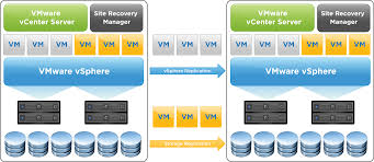Building A Disaster Recovery Solution Using Site Recovery Manager ... Private Cloud Hosting And Dicated Solutions Prominicnet How To Enable Ssh Remote Access On A Vmware Vsphere Hypervisor Core Four Visibility Of Private Services The Public Unable To Open Console Vm From Client Corpi Db Uses Virtucache Improve Performance Equallogic Up Time On Every Alto Customers Can Now Monitor Rkspacehosted With Php The Vcloud Api Provider Cisco Nexus 1000v Installation Upgrade Guide Release 521 How Get Intel I354 Avoton Rangeley Adapter Working Esxi 55 Install Sver In Hetzner Hosting Provider