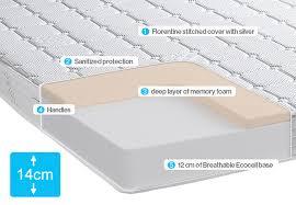 Memory foam mattress ing guide Steps to choose best mattress