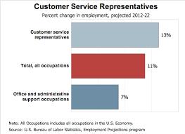 Customer Service Job Outlook