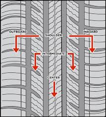 Tread Pattern Anatomy - Tire Profile, LLC. Lifted Truck Laws In Pennsylvania Burlington Chevrolet Kenda Atw Division Tires Goodyear Canada Cheap Mud Off Road How To Remove Or Change Tire From A Semi Truck Youtube How Big Is The Vehicle That Uses Those Robert Kaplinsky Top 10 Best Tire Chains For Trucks Pickups And Suvs Of 2018 Reviews Lowered Super Duty Street Put On Fuel Rims With Lowprofile Westlake Tireco Inc Mrtmotoracetire Quality When You Need It Federal Couragia Mt New