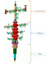 OIL AND GAS SURFACE WELLHEAD CHRISTMAS TREE