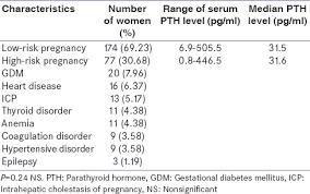 pth normal range uk cross sectional study of serum parathyroid hormone level in high