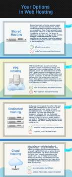 Web Hosting: Shared Vs VPS Vs Dedicated Vs Cloud | Visual.ly Vps Hosting Standard Us Web Product By Bluehost Shiftsver Webhosting Service Manage And Wordpress Highspeed Website Affordable Sver Websnp Dicated Cloud For What Are The Advantages Of A Hostingeva Apps Eva Hosting Shared Vs Visually Hostingsvbanner Design Domain Top Provider Chosen By Webhostingsecrrevealednet Inmotion Review Worth Money 7 Thoughts Intsver Unlimited Cara Membuat Namesver Di Panel Webuzo Pada Idcloudhost