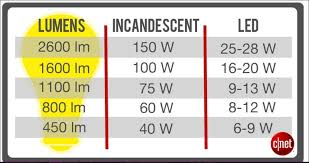 watts vs lumens how to choose the right led light bulb cnet