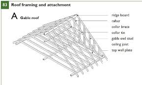 Vaulted Ceiling Joist Hangers by Roof Framing Suggestions Canadian Guidelines