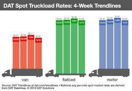 100 Truck Stop Loads Spot Rates Slump As Truck Capacity Comes Back Strong Fleet Owner