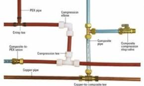 Reasons why basic plumbing is a must know