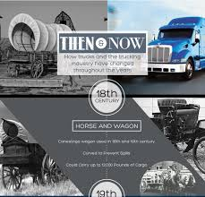 Then & Now: How Trucks And The Trucking Industry Have Changed ... July 2017 Trip To Nebraska Updated 3152018 New Trucking Technology Truckeservicescom Century Transportation Files For Bankruptcy 1500 Jobs Lost Autonomous Trucks Could Put 3 Million Drivers Out Of Work Says Fixing Freight Establishing Performance Australia 2018 Chevrolet Silverado Ctennial Edition Review A Swan Song 2006 Freightliner Century 120 Daycab For Sale 582197 Poland Road Moving Toward Freight Ton Efficiency Together Fleet Owner Texmar Towing Recovery 13324 Hempstead Rd Houston Tx 77040 Ypcom Dnr Surrey Bc Kenworth T800 W 75 Rotator
