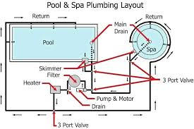 Pool Layout Swimming Plumbing Pertaining To Typical Diagram Hall Design