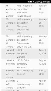 HR Issues: 7.5 To 10 Months For H1B Processing Time - Blind New H1b Sponsoring Desi Consultancies In The United States Recruiters Cant Ignore This Professionally Written Resume Uscis Rumes Premium Processing For All H1b Petions To Capsubject Rumes Certain Capexempt Usa Tv9 Us Premium Processing Of Visas Techgig 2017 Visa Requirements Fast In After 5month Halt Good News It Cos All H1