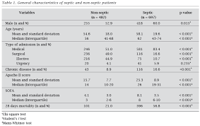 the epidemiology of sepsis in a brazilian teaching hospital