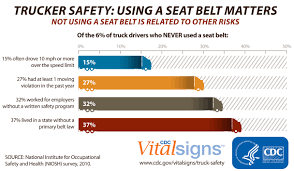 CDC VitalSigns - Trucker Safety | Stay Safe How To Read Accident Report Nyc Auto Attorney Jonathan Reiter Electrical Installation Cdition Reports Elegant Of Truck Excerpt Amazonfresh Dmv Jeff Reifman Flickr Truckers 700 Driving Job Did The Trucker Properly Inspect His Big Rig State Wise Indian Market Analysis Autobei Consulting Group Rack And Pinion Luxury Beautiful Template Truckers Mileage Log Bojeremyeatonco Awesome Driver Expense Sheet Spreadsheet Mplate Form