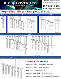 pop rivet sizes chart plot