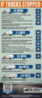INFOGRAPHIC: If Trucks Stopped…#nexttrucking #infographic #truck ... February 2011 Kelsey Faith Butler Truck Driver Christian Shirt Tboyzrbetterwoman Awesome Rides Pinterest Cars Dream Cars Amazoncom Truckers Prayer Driver Gift For Men And Women T Truckers Prayer Trucker Gift Over The Road The West Cornish Bus Drivers Gray Lightfoot 5 Best Prayers You Can Find Dashcam Video Shows Car Slam Into Tow Truck Nearly Hit Drivers By Red Sovine Pandora To Bless Our Callings Mothering Spirit Poems Pictures Quotes Interesting 25 Ideas On