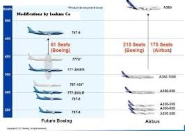 boeing 777 extended range which airbus aircrafts are direct competitors of the boeing 777