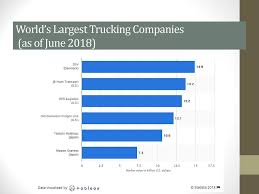 100 Largest Trucking Companies TRANSPORTATION Ppt Download