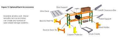 Optional Pallet Rack Accessories