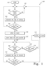 Delta Touch Faucet Battery Location by Patent Us6962168 Capacitive Touch On Off Control For An