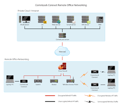 Secure Internet-connected Devices With CommLock Hardware VPN New Concept Technologies Teloip Brings Sdwan To Companies Of All Sizes Coents About Getting Started4 Setup Encrypting Sip Using Tls Srtp A Look With Wireshark Nurango Redcom Radio Gateway Solution Acu2000 Alternative Voip No Hangups Communications Mobile Voip In One Platform Ico Encryptotel Secure Communication Solutions Privatewave