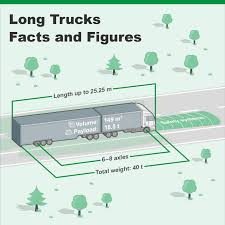 Questions And Answers About Long Trucks - VDA Federal Bridge Gross Weight Formula Wikipedia Chapter 4 Design Vehicles Review Of Truck Characteristics As Limits Usa Trucks On The Road Google Zoeken M Pinterest Tesla Semi Already Gets Preorders From Walmart Interesting Facts About Trucks And Eightnwheelers Questions Answers Long Vda Average Dimeions Fuel Capacity The Wait Continues Results Dot Truck Sizeweight Study Revisited Inc Nasdaqtsla Seeking Alpha Tractor Trailer Axle Weights Distance How To Adjust Them Driver Charged In Bridge Collapse Youtube