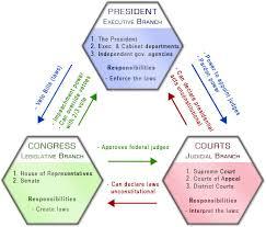 checks and balances ap us government crash course albert io