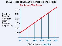 hdl cholesterol range normal history of cholesterol and arterial disease extension