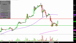 General Cannabis Corp - CANN Stock Chart Technical Analysis For 12 ... Voippalcom Inc Provides Update On Recent Company Developments Logicquest Technology Form 8k Ex43 Series D Voippal Issues A Correction To Its Press Release Of September Structural Integrity For Additive Manufacturing By Sigma Labs Stocks Uptick Newswire Dd429x New Cctv Spectra Iv Se 29x Dome Drive Pal Voippalcom Vplm Stock Chart Technical Analysis 1205 Carl Schwartz Ceo Skyline Medical Skype Interview Nasdaqskln An Evening With Steve Miller Band At The 2015 North American Dahua Dhipchdbw2421rpzs 4mp Ir Pal Motorised Network Endeavor Ip Inc 10q Ex212b Stock Transfer Teledynamics Product Details Gsgxv3500