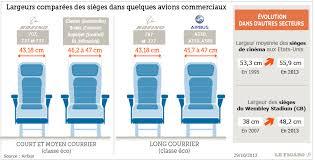 siege avion airbus dénonce le rétrécissement des sièges dans les avions