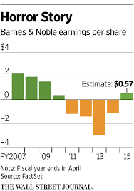 Barnes & Noble Finds A Hook For Nook -- Ahead Of The Tape - WSJ Barnes And Noble Coupons A Guide To Saving With Coupon Codes Promo Shopping Deals Code 80 Off Jan20 20 Coupon Code Bnfriends Ends Online Shoppers Money Is Booming 2019 Printable Barnes And Noble Coupon Codes Text Word Cloud Concept Up To 15 Off 2018 Youtube Darkness Reborn Soma 60 The Best Jan 20 Honey