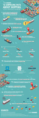 16 Surprising Facts About Shipping You Should Know - Logistic ...