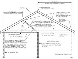 chapter 8 roof ceiling construction irc 2012 upcodes