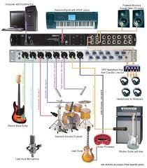 How A Full Band Setup