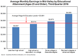 Average Wages in Mid Valley by Education Level Article Display