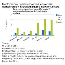 bureau workers comp workers compensation insurance cost insureon