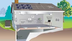 the solar house servair