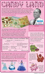 Facts About Candy Land Games Infographics