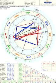 La Carta Astral Es Un Circulo Magico