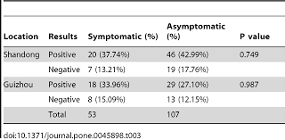 Asymptomatic Viral Shedding Influenza by Epidemiological And Virological Characteristics Of Pandemic