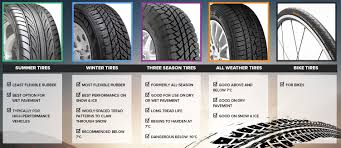 Winter Tires: What, Why, & When? - The Blog At Capital GMC